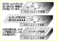 メッキングによるクロームメッキの変化