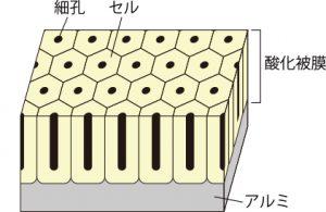 アルマイトのイラスト図
