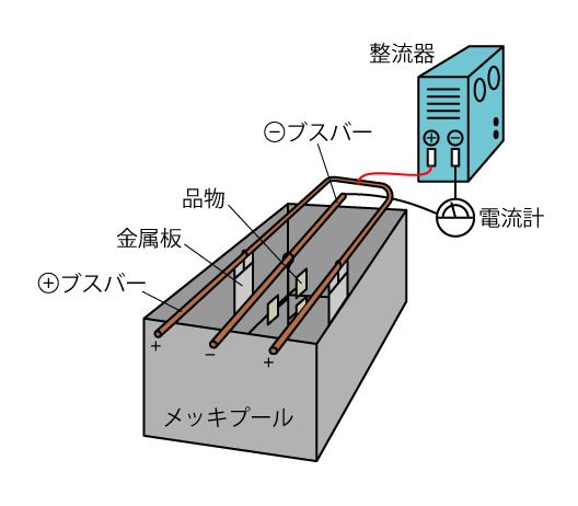 電気メッキイラスト図