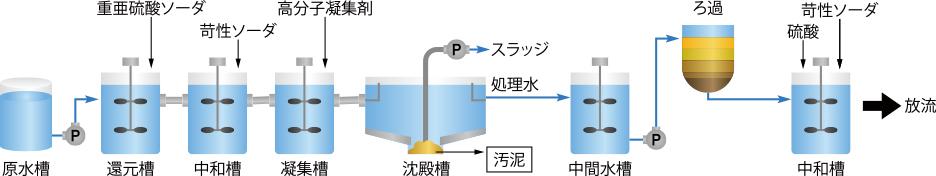 6価クロム排水フロー
