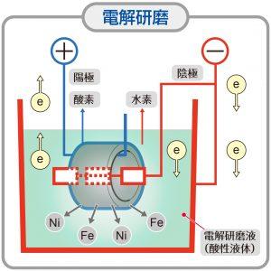 電解研磨イメージ図