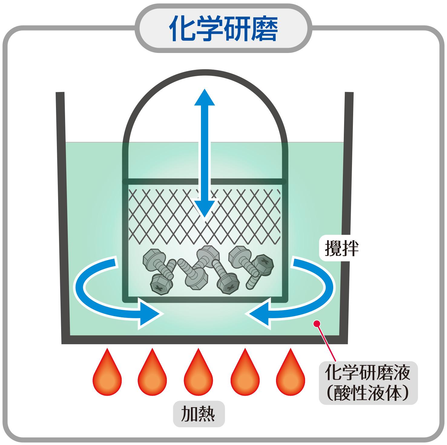 化学研磨イメージ図
